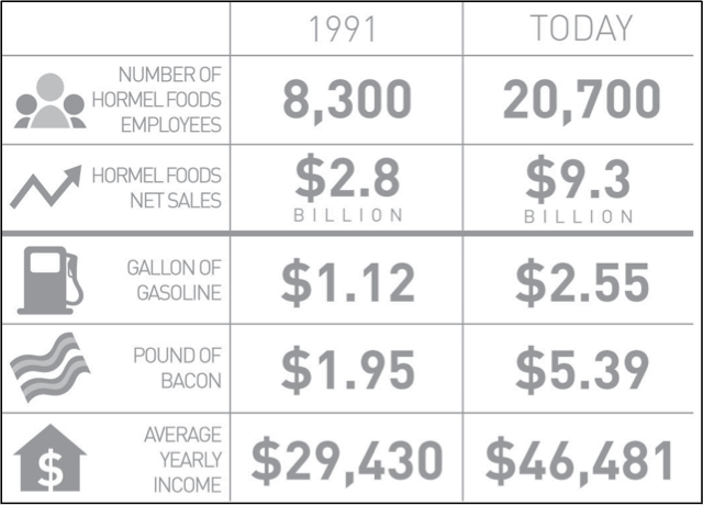 Comparison of Hormel at 1991 to Today